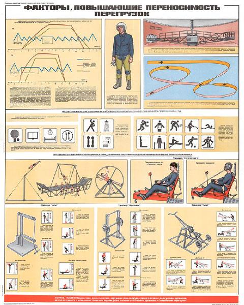 1303. Военный ретро плакат: Факторы, повышающие переносимость перегрузок