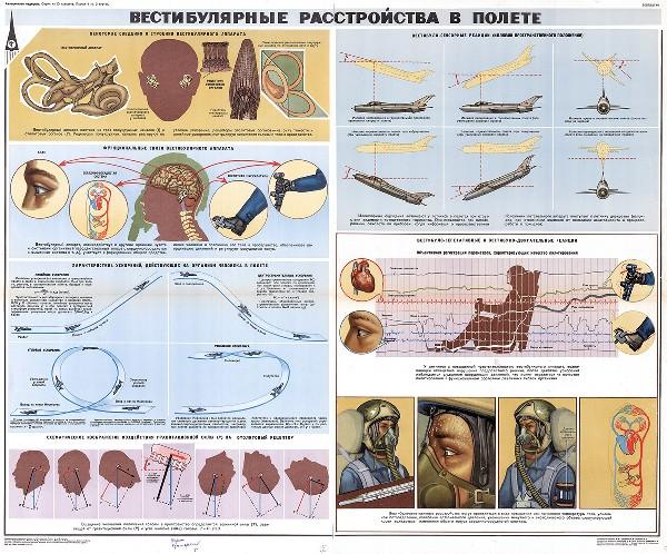 1309. Военный ретро плакат: Вестибулярные расстройства в полете