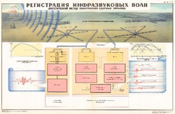 1322. Военный ретро плакат: Регистрация инфразвуковых волн