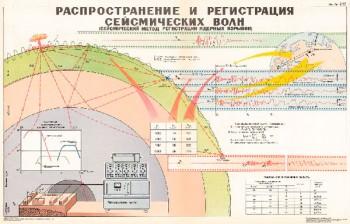 1323. Военный ретро плакат: Распространение и регистрация сейсмических волн