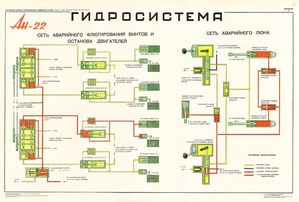 1341. Военный ретро плакат: Ан-22. Гидросистема. Сеть аварийного флюгирования винтов...