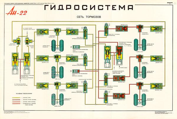 1342. Военный ретро плакат: Ан-22. Гидросистема. Сеть тормозов.