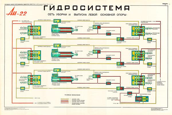 1343. Военный ретро плакат: Ан-22. Гидросистема. Сеть уборки и выпуска левой основной опоры.