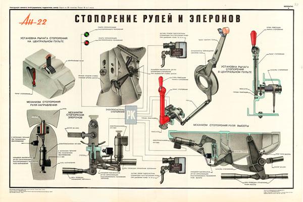 1344. Военный ретро плакат: Ан-22. Стопорение рулей и элеронов.