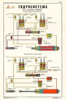 1345. Военный ретро плакат: Ан-22. Гидросистема. Сеть боковых дверей.