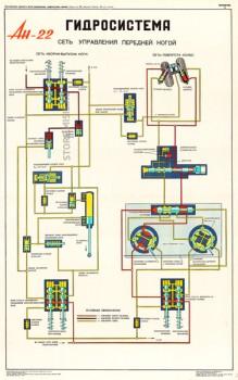 1346. Военный ретро плакат: Ан-22. Гидросистема. Сеть управления передней ногой.