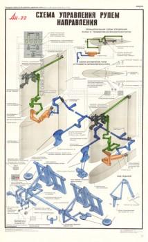 1347. Военный ретро плакат: Ан-22. Схема управления рулем направления.