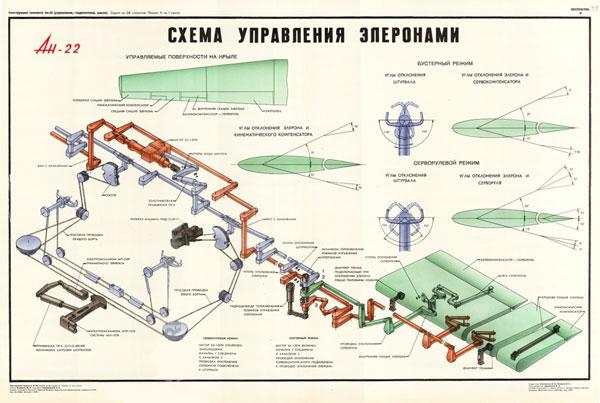 1351. Военный ретро плакат: Ан-22. Схема управление элеронами