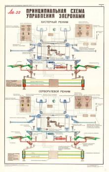 1352. Военный ретро плакат: Ан-22. Принципиальная схема управление элеронами