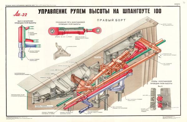 1353. Военный ретро плакат: Ан-22. Управление рулем высоты на шпангоуте 100 , правый борт