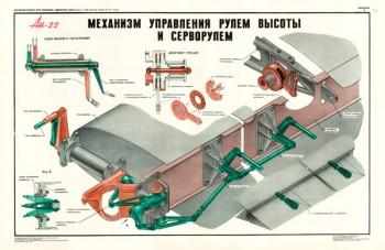 1354. Военный ретро плакат: Ан-22. Механизм управления рулем высоты и серворулем.