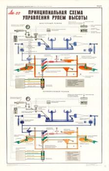 1355. Военный ретро плакат: Ан-22. Принципиальная схема управления рулем высоты