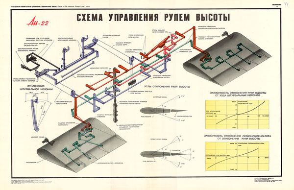 1356. Военный ретро плакат: Ан-22. Схема управления рулем высоты
