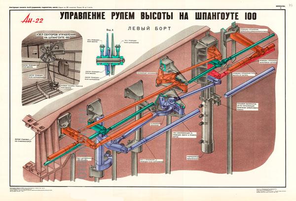 1357. Военный ретро плакат: Ан-22. Управление рулем высоты на шпангоуте 100 , левый борт