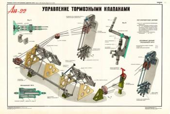 1359. Военный ретро плакат: Ан-22. Управление тормозными клапанами.