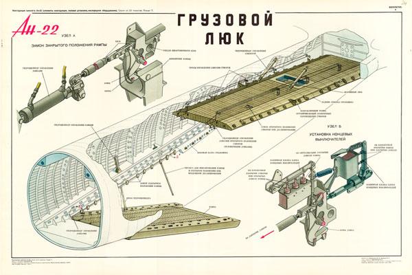 1368. Военный ретро плакат: Ан-22. Грузовой люк.