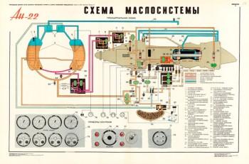 1372. Военный ретро плакат: Ан-22. Схема маслосистемы.