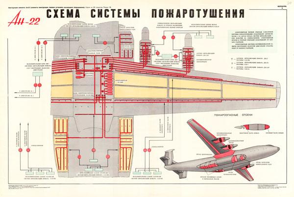 1374. Военный ретро плакат: Ан-22. Схема системы пожаротушения.