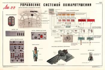 1375. Военный ретро плакат: Ан-22. Управление системой пожаротушения.