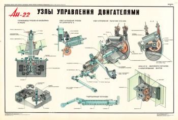 1377. Военный ретро плакат: Ан-22. Узлы управления двигателями.