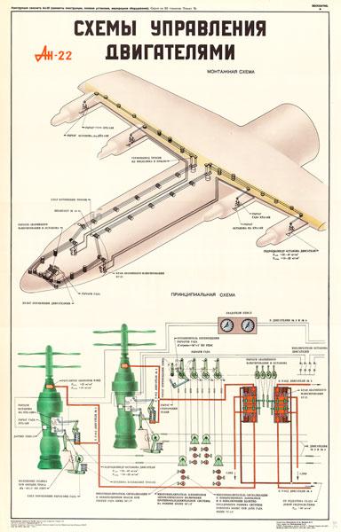 1379. Военный ретро плакат: Ан-22. Схемы управления двигателями.