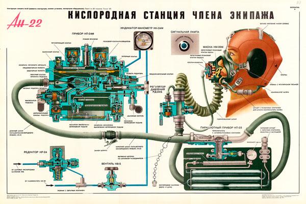 1381. Военный ретро плакат: Ан-22. Кислородная станция члена экипажа.