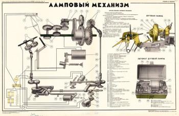 1387. Военный ретро плакат: Ламповый механизм