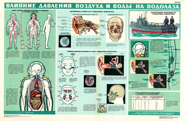 1413. Военный ретро плакат: Влияние воздуха и воды на водолаза