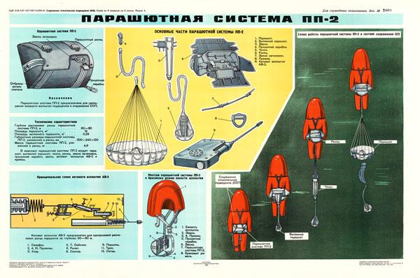 1414 (6). Военный ретро плакат: Парашютная система ПП-2