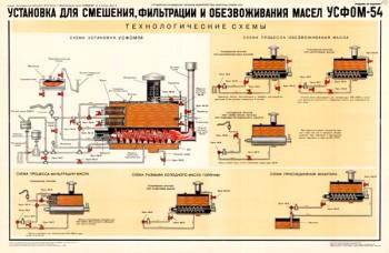 1428. Военный ретро плакат: Установка для смешения, фильтрации и обезвоживания масел УСФОМ-54 (технологические схемы)