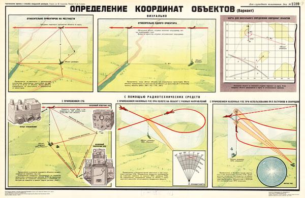 1435. Военный ретро плакат: Определения координат объекта