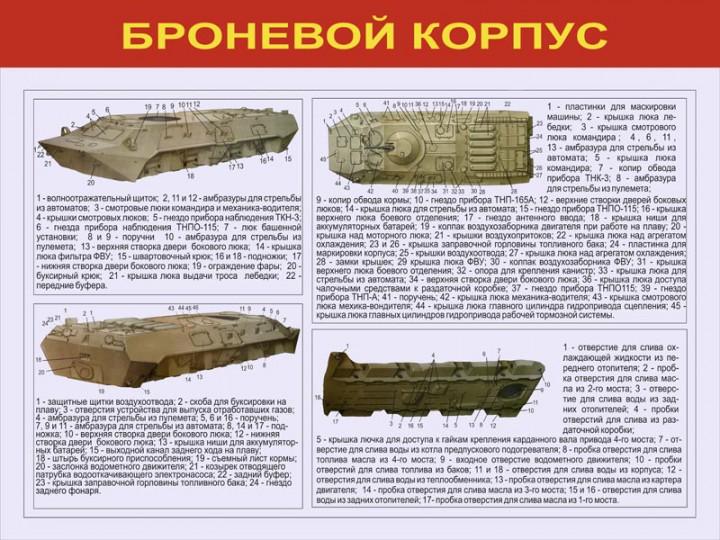 02. Броневой корпус