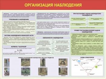 03. Организация наблюдения