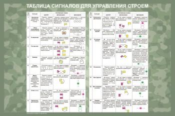 15. Таблица сигналов для управления строем