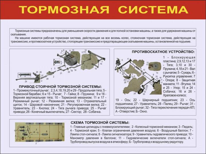 15. Тормозная система