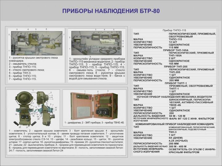 29. Приборы наблюдения БТР-80