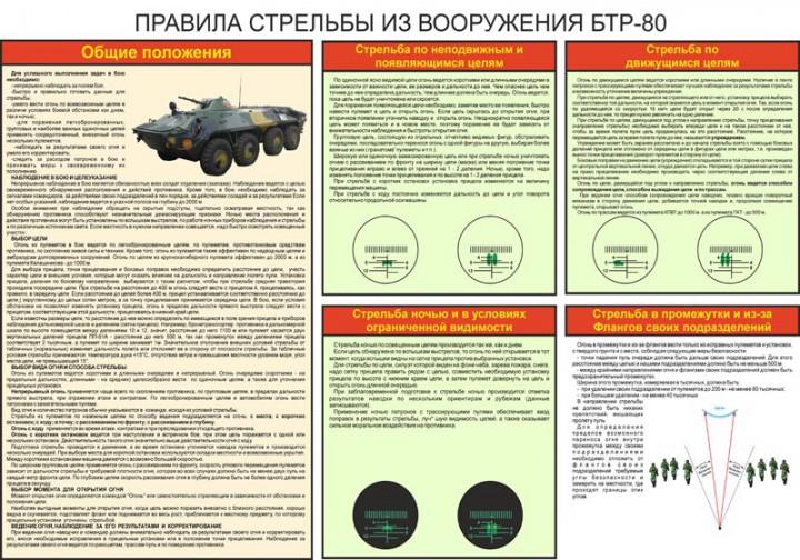 32. Правила стрельбы из вооружения БТР-80