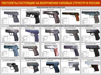 38. Пистолеты состоящие на вооружении силовых структур в России