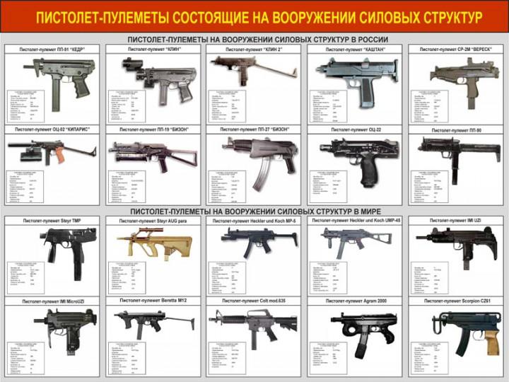 39. Пистолет-пулеметы состоящие на вооружении силовых структур в России