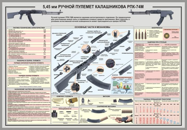 44. Плакат: 5,45 мм ручной пулемет Калашникова РПК-74М