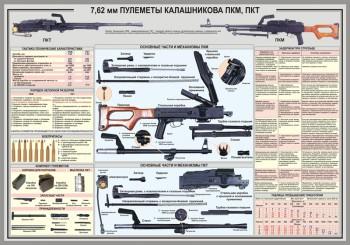 45. Плакат: 7,62 мм пулеметы Калашникова ПКМ, ПКТ