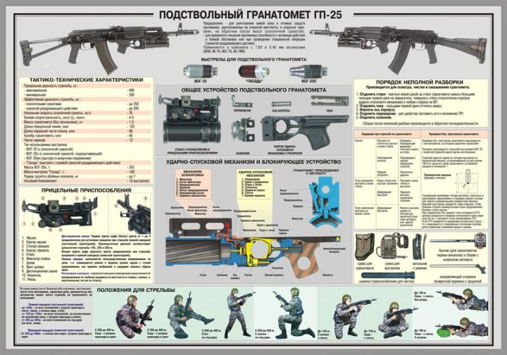 47. Плакат: Подствольный гранатомет ГП-25