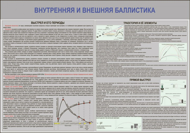 55. Плакат: Внутренняя и внешняя баллистика