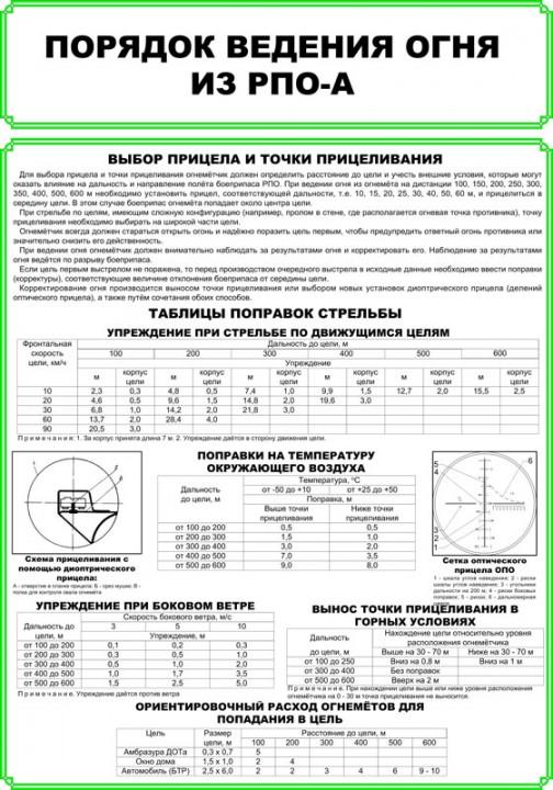 58. Плакат: Порядок ведения огня из РПО-А