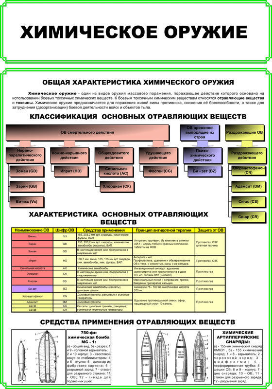шпаргалка характеристики токсичности отравляющих веществ