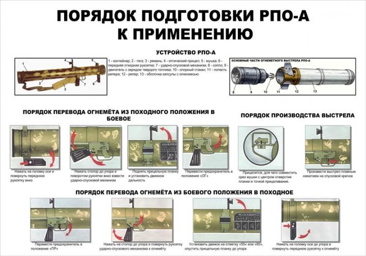 62. Плакат: Порядок подготовки РПО-А к применению