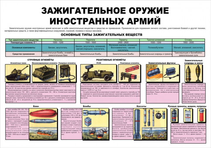 65. Плакат: Зажигательное оружие иностранных армий