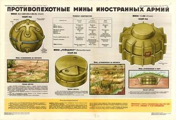 0012. Военный ретро плакат: Противопехотные мины иностранных армий