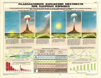 0038. Военный ретро плакат: Радиоактивное заражение местности при ядерных взрывах