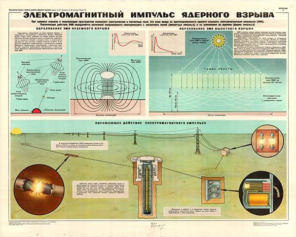 0040. Военный ретро плакат: Электромагнитный импульс ядерного взрыва